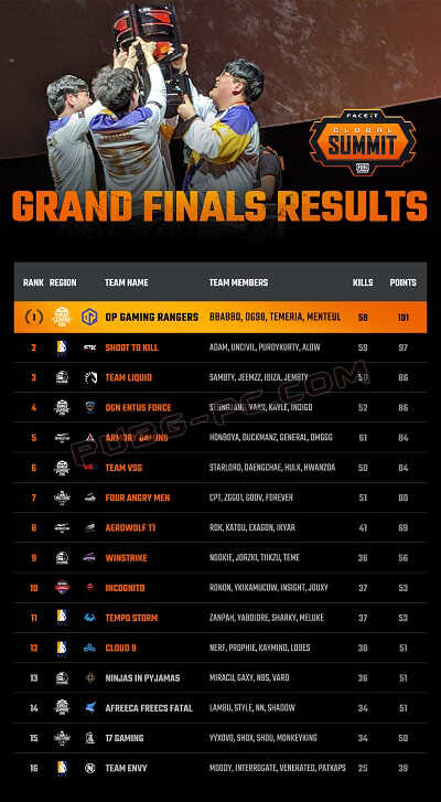The Standings of The Grand Finals